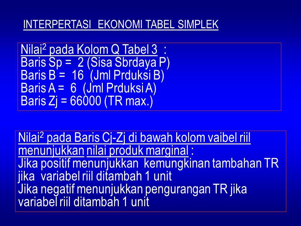 Nilai 2 pada Kolom Q Tabel 3 : Baris Sp = 2 (Sisa Sbrdaya P) Baris B = 16 (Jml Prduksi B) Baris A = 6 (Jml Prduksi A) Baris Zj = 66000 (TR max.) Nilai