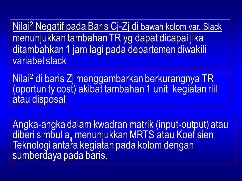 Nilai 2 di baris Zj menggambarkan berkurangnya TR (oportunity cost) akibat tambahan 1 unit kegiatan riil atau disposal Angka-angka dalam kwadran matri