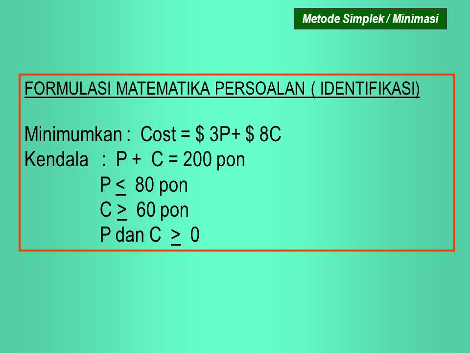 FORMULASI MATEMATIKA PERSOALAN ( IDENTIFIKASI) Minimumkan : Cost = $ 3P+ $ 8C Kendala : P + C = 200 pon P < 80 pon C > 60 pon P dan C > 0 Metode Simpl