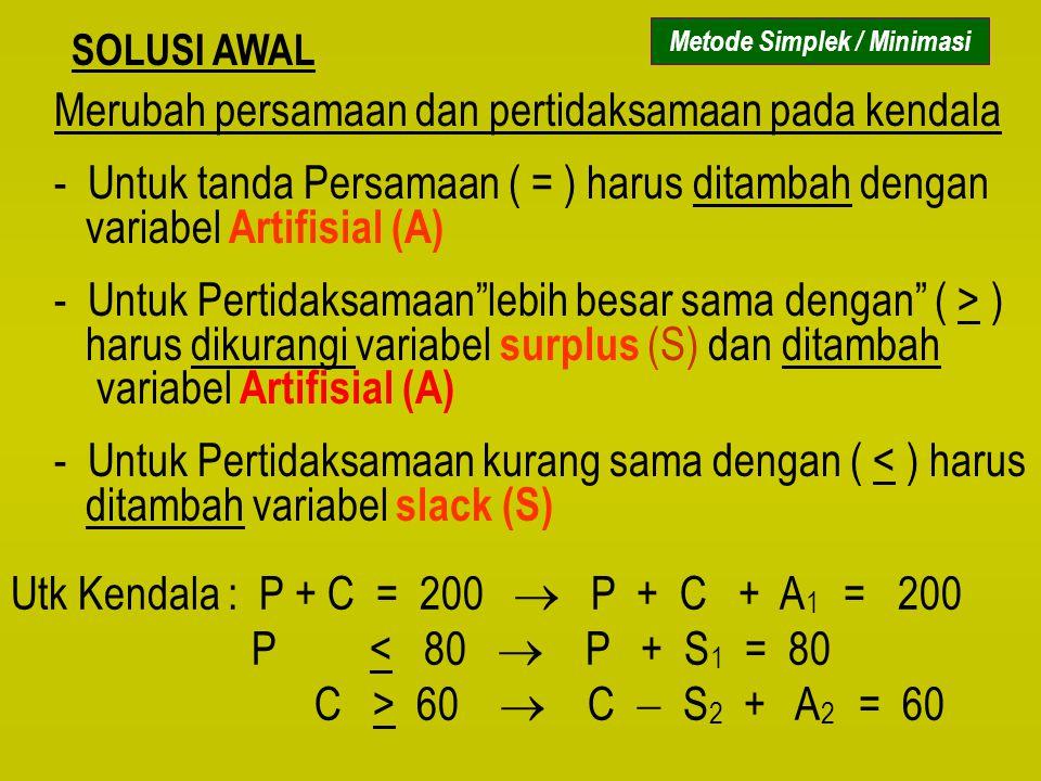 SOLUSI AWAL Merubah persamaan dan pertidaksamaan pada kendala - Untuk tanda Persamaan ( = ) harus ditambah dengan variabel Artifisial (A) - Untuk Pert