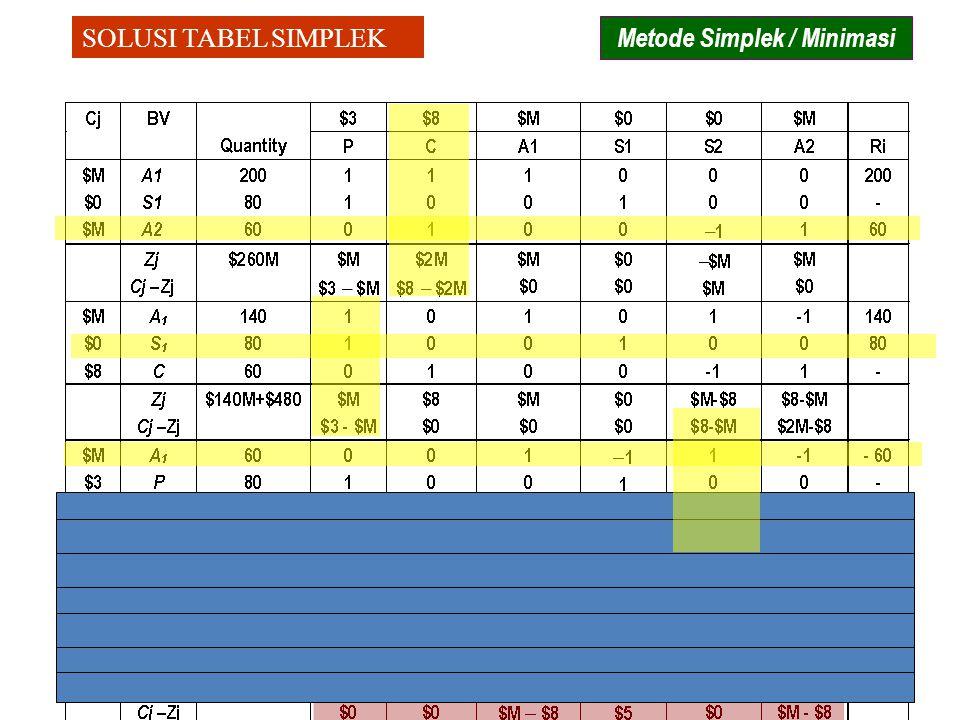 SOLUSI TABEL SIMPLEK Metode Simplek / Minimasi