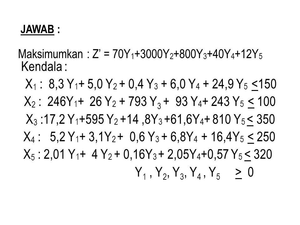 JAWAB : Maksimumkan : Z' = 70Y 1 +3000Y 2 +800Y 3 +40Y 4 +12Y 5 Kendala : X 1 : 8,3 Y 1 + 5,0 Y 2 + 0,4 Y 3 + 6,0 Y 4 + 24,9 Y 5 <150 X 2 : 246Y 1 + 2