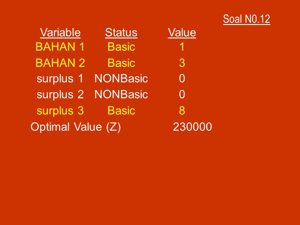 Soal N0.12 VariableStatusValue BAHAN 1Basic1 BAHAN 2Basic3 surplus 1NONBasic0 surplus 2NONBasic0 surplus 3Basic8 Optimal Value (Z)230000