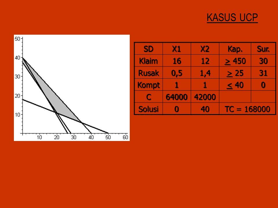 KASUS UCP SDX1X2Kap.Sur. Klaim1612 > 450 30 Rusak0,51,4 > 25 31 Kompt11 < 40 0 C6400042000 Solusi040 TC = 168000