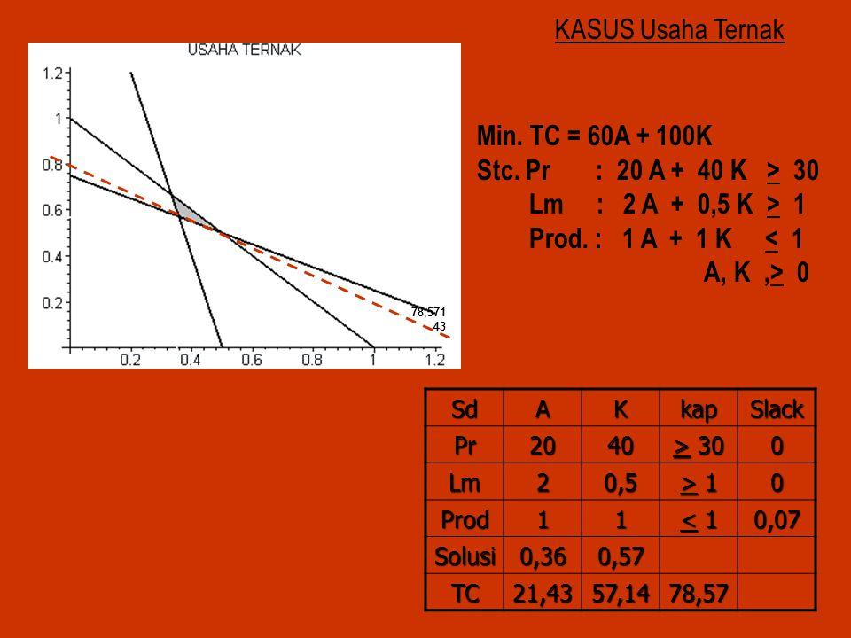 KASUS Usaha Ternak Min. TC = 60A + 100K Stc. Pr : 20 A + 40 K > 30 Lm : 2 A + 0,5 K > 1 Prod. : 1 A + 1 K < 1 A, K,> 0SdAKkapSlackPr2040 > 30 0 Lm20,5