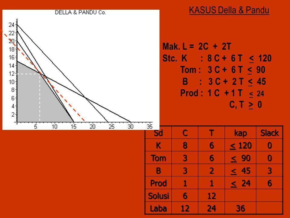 KASUS Della & Pandu Mak. L = 2C + 2T Stc. K : 8 C + 6 T < 120 Tom : 3 C + 6 T < 90 B : 3 C + 2 T < 45 Prod : 1 C + 1 T < 24 C, T > 0 SdCTkapSlack K86