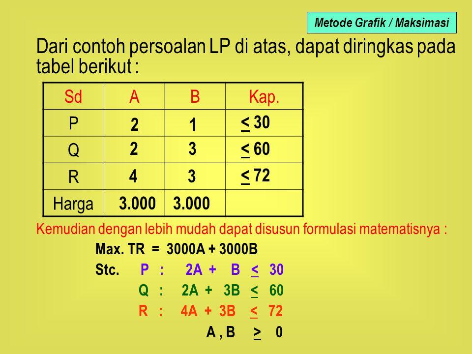 SdABKap. P Q R Harga Dari contoh persoalan LP di atas, dapat diringkas pada tabel berikut : Kemudian dengan lebih mudah dapat disusun formulasi matema