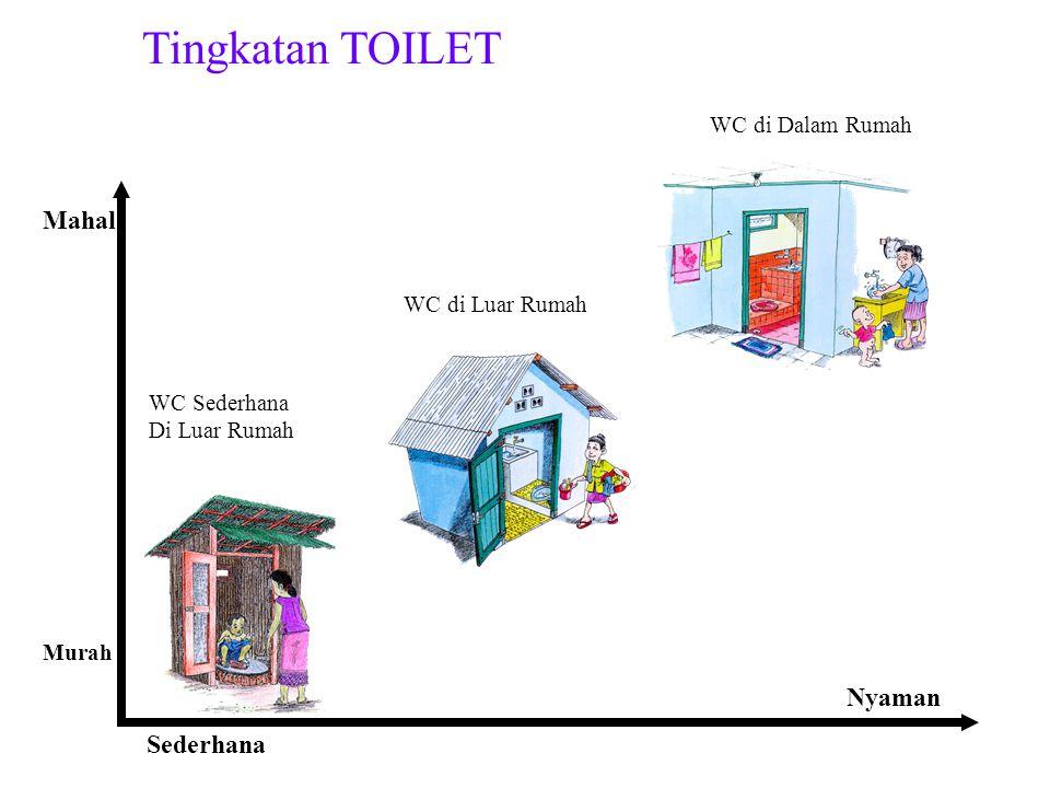 Tingkatan TOILET Sederhana Nyaman Murah Mahal WC Sederhana Di Luar Rumah WC di Luar Rumah WC di Dalam Rumah