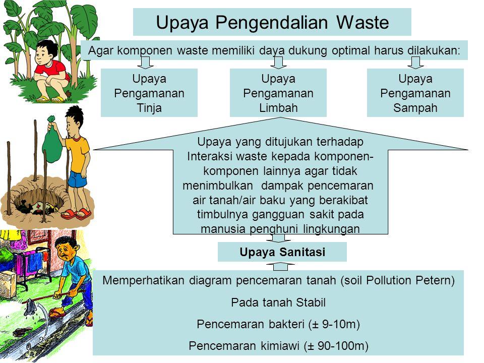 Upaya Pengendalian Waste Agar komponen waste memiliki daya dukung optimal harus dilakukan: Upaya Pengamanan Limbah Upaya Pengamanan Tinja Upaya Pengam