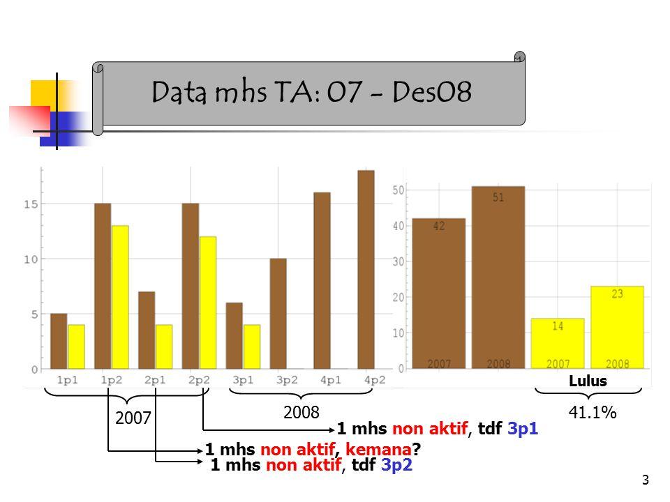 3 Data mhs TA: 07 - Des08 2007 200841.1% 1 mhs non aktif, kemana.