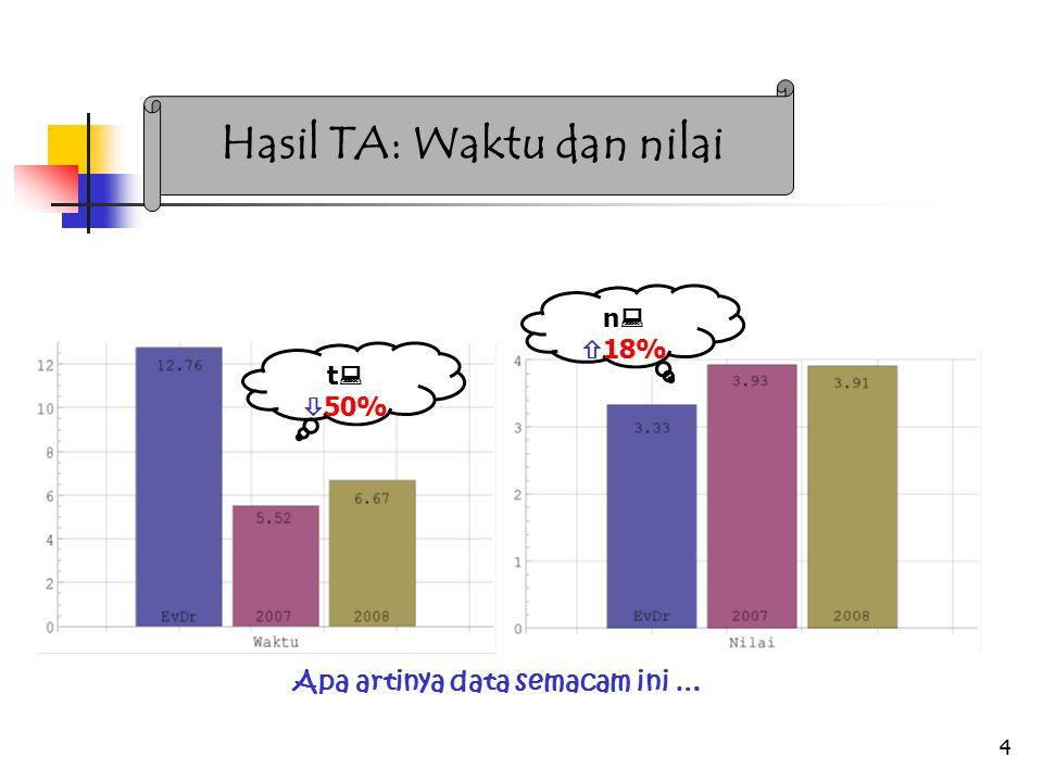 4 Hasil TA: Waktu dan nilai t :  50% n :  18% Apa artinya data semacam ini …