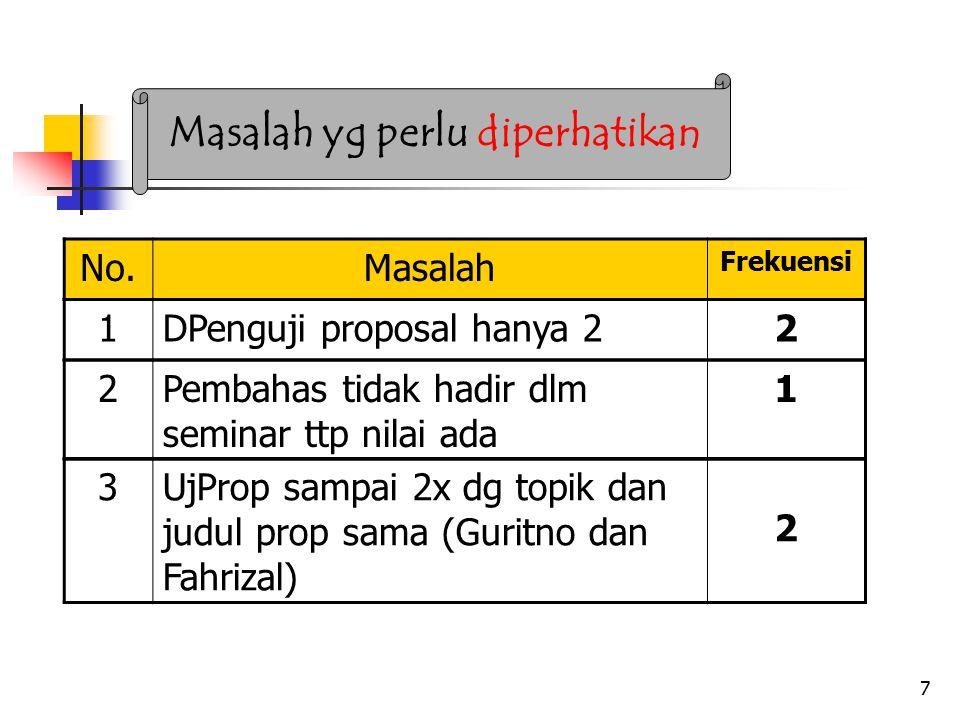 7 Masalah yg perlu diperhatikan No.Masalah Frekuensi 1DPenguji proposal hanya 22 2Pembahas tidak hadir dlm seminar ttp nilai ada 1 3UjProp sampai 2x dg topik dan judul prop sama (Guritno dan Fahrizal) 2