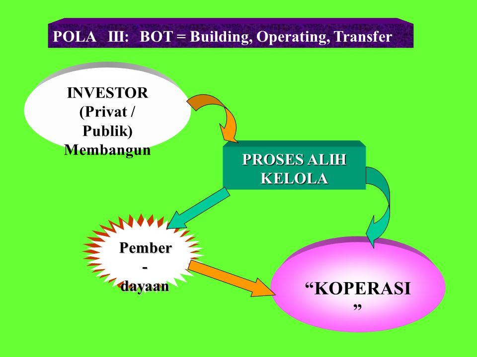 POLA II: Patungan Koperasi - Investor Saham Koperasi Saham Investor : 65 : 35 35 : 65