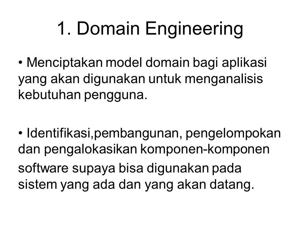 1. Domain Engineering Menciptakan model domain bagi aplikasi yang akan digunakan untuk menganalisis kebutuhan pengguna. Identifikasi,pembangunan, peng