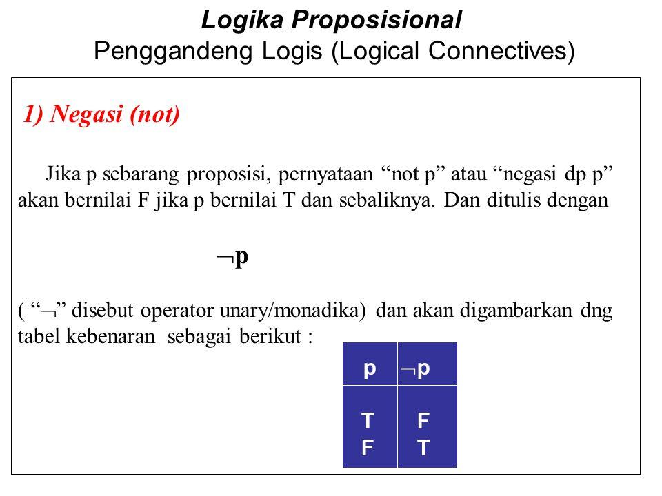 "Logika Proposisional Penggandeng Logis (Logical Connectives) 1) Negasi (not) Jika p sebarang proposisi, pernyataan ""not p"" atau ""negasi dp p"" akan ber"