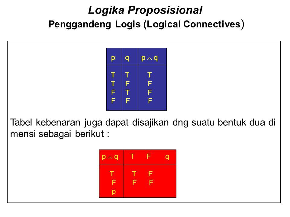 Logika Proposisional Penggandeng Logis (Logical Connectives ) Tabel kebenaran juga dapat disajikan dng suatu bentuk dua di mensi sebagai berikut : p q