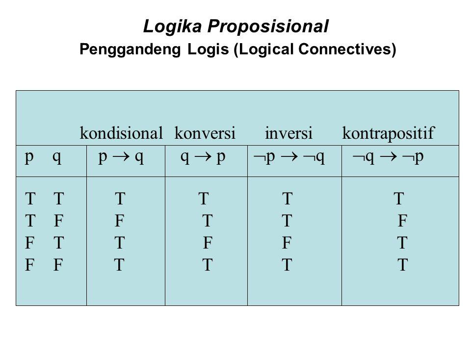 Logika Proposisional Penggandeng Logis (Logical Connectives) kondisional konversi inversi kontrapositif p q p  q q  p  p   q  q   p T T T T T