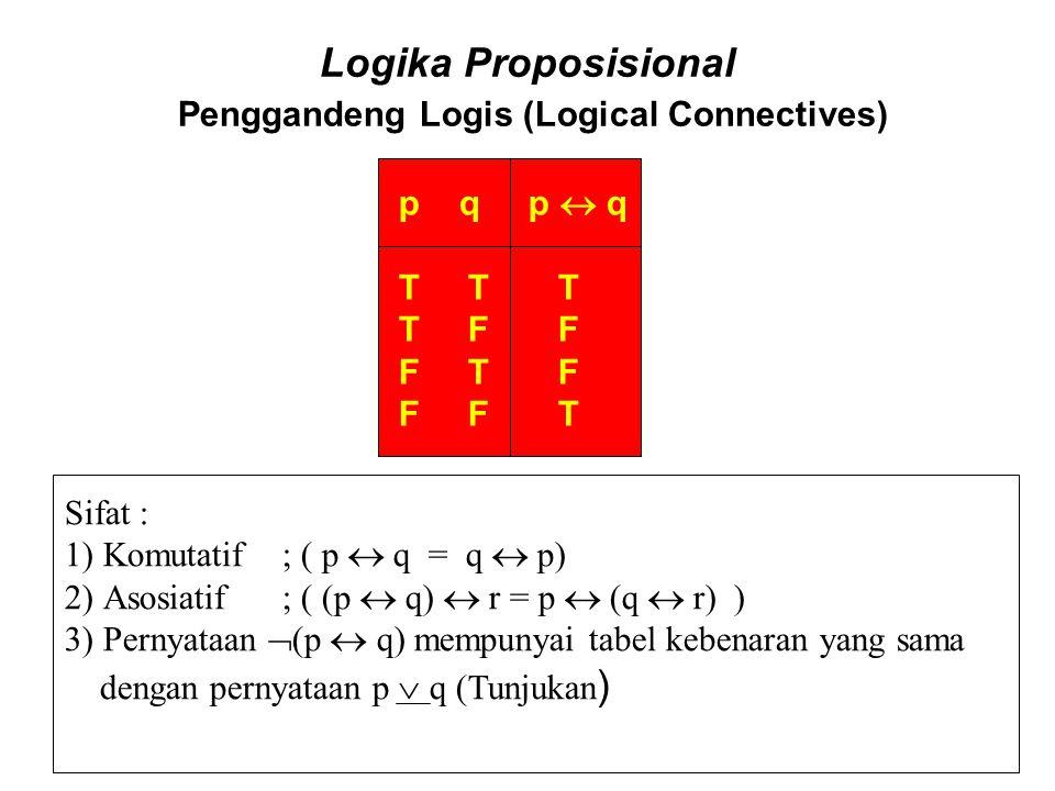 Logika Proposisional Penggandeng Logis (Logical Connectives) p q p  q T T T T F F F T F F F T Sifat : 1)Komutatif ; ( p  q = q  p) 2)Asosiatif ; (