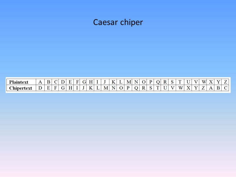 Caesar chiper