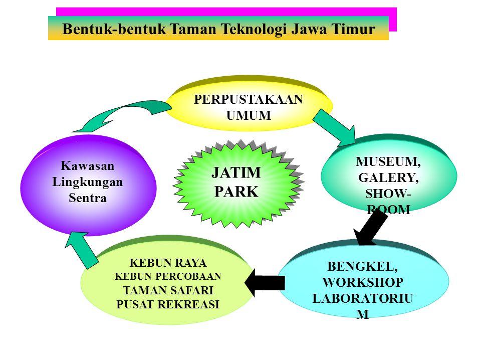 Bentuk-bentuk Taman Teknologi Jawa Timur PERPUSTAKAAN UMUM MUSEUM, GALERY, SHOW- ROOM Kawasan Lingkungan Sentra KEBUN RAYA KEBUN PERCOBAAN TAMAN SAFARI PUSAT REKREASI BENGKEL, WORKSHOP LABORATORIU M JATIM PARK
