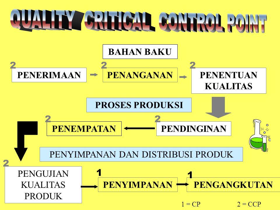 BAHAN BAKU PROSES PRODUKSI PENYIMPANAN DAN DISTRIBUSI PRODUK PENERIMAANPENANGANANPENENTUAN KUALITAS PENDINGINANPENEMPATAN PENGUJIAN KUALITAS PRODUK PENYIMPANANPENGANGKUTAN 22 2 22 1 1 2 1 = CP2 = CCP