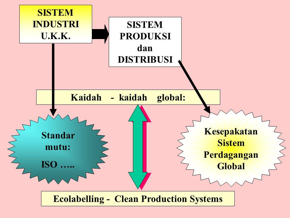 SISTEM INDUSTRI U.K.K. SISTEM PRODUKSI dan DISTRIBUSI Kaidah - kaidah global: Standar mutu: ISO …..