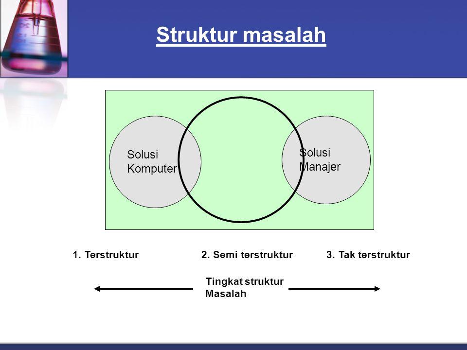 Perkembangan SPK Perkembangan dari SPK menciptakan gagasan² sistem pendukung keputusan bagi kelompok, eksekutif, dan organisasi.