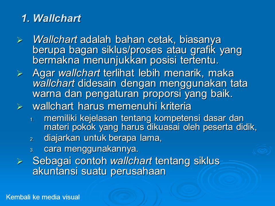 1. Wallchart  Wallchart adalah bahan cetak, biasanya berupa bagan siklus/proses atau grafik yang bermakna menunjukkan posisi tertentu.  Agar wallcha