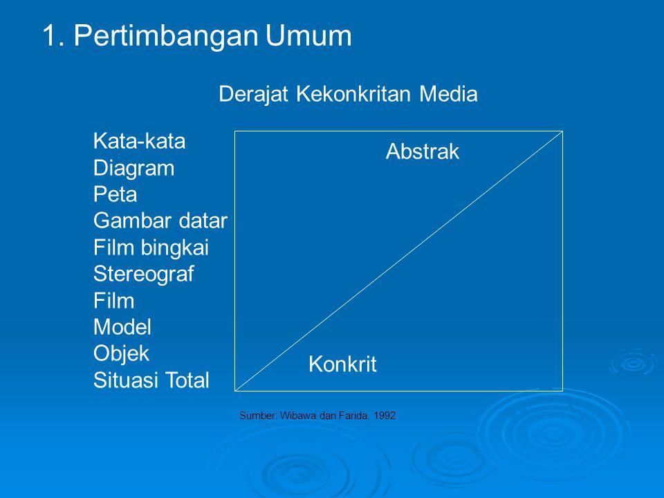 Kata-kata Diagram Peta Gambar datar Film bingkai Stereograf Film Model Objek Situasi Total Derajat Kekonkritan Media Abstrak Konkrit Sumber: Wibawa dan Farida, 1992 1.