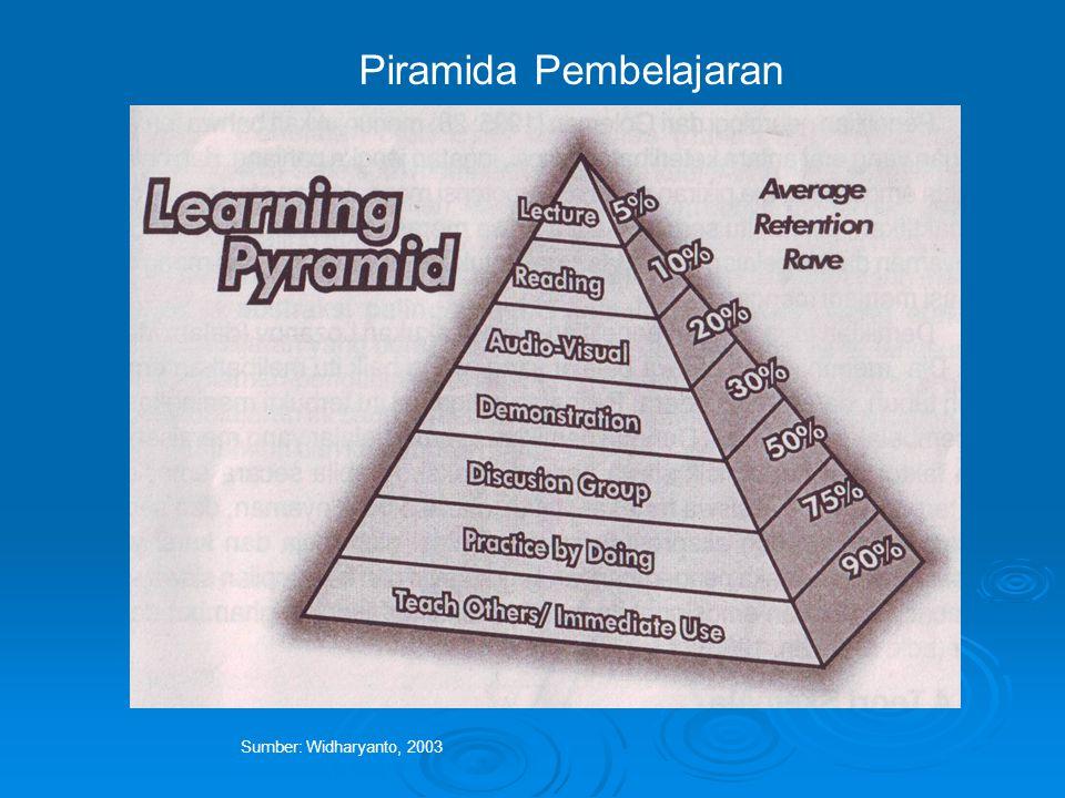 Sumber: Widharyanto, 2003 Piramida Pembelajaran