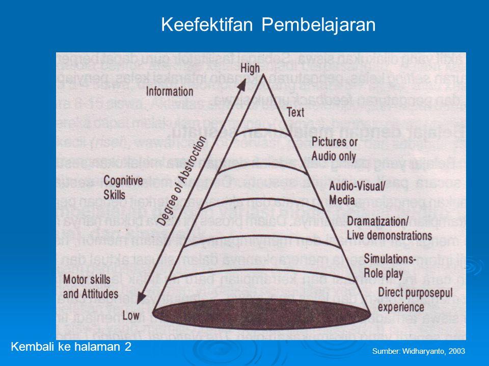 Keefektifan Pembelajaran Sumber: Widharyanto, 2003 Kembali ke halaman 2