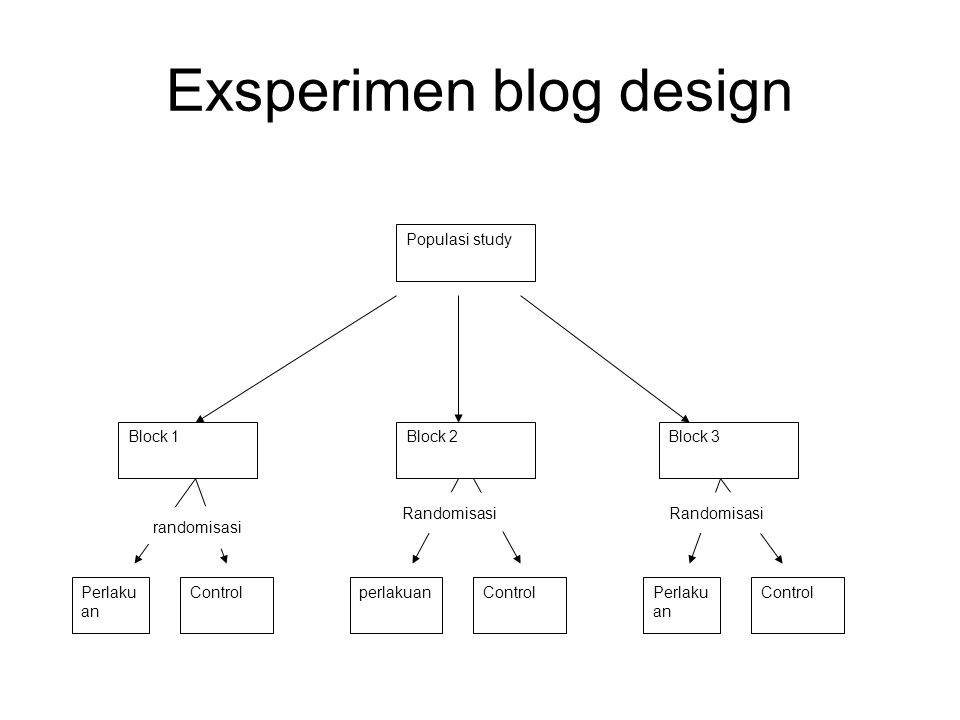 Exsperimen blog design Populasi study ControlPerlaku an Block 3Block 2Block 1 Perlaku an ControlperlakuanControl randomisasi Randomisasi