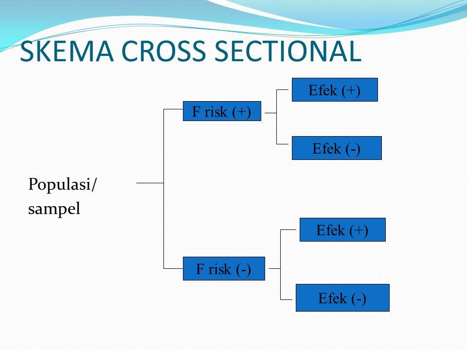 SKEMA CROSS SECTIONAL Populasi/ sampel F risk (+) F risk (-) Efek (+) Efek (-) Efek (+) Efek (-)