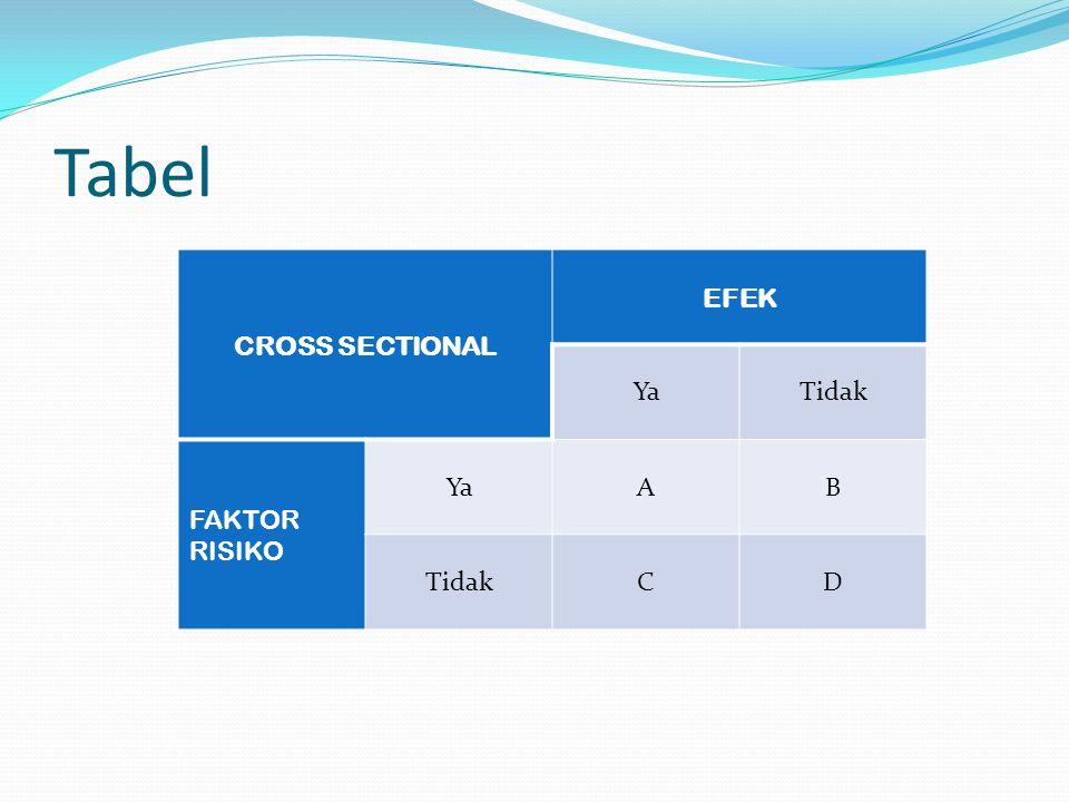 Tabel CROSS SECTIONAL EFEK YaTidak FAKTOR RISIKO YaAB TidakCD