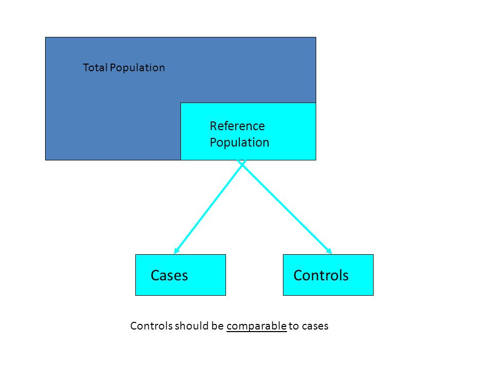 SELECTION OF CONTROLS THE BIG PICTURE … – Controls should be representative of the referent population from which cases are selected (I.e. comparable)