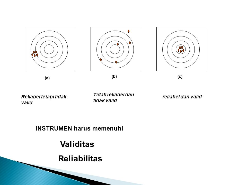 (a) Reliabel tetapi tidak valid (b) Tidak reliabel dan tidak valid (c) reliabel dan valid Validitas Reliabilitas INSTRUMEN harus memenuhi