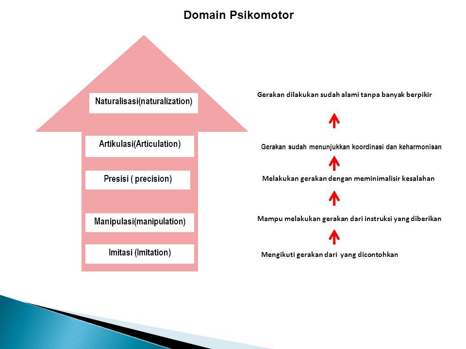 Domain Psikomotor Imitasi (Imitation) Manipulasi(manipulation) Presisi ( precision) Artikulasi(Articulation) Naturalisasi(naturalization) Mampu melaku