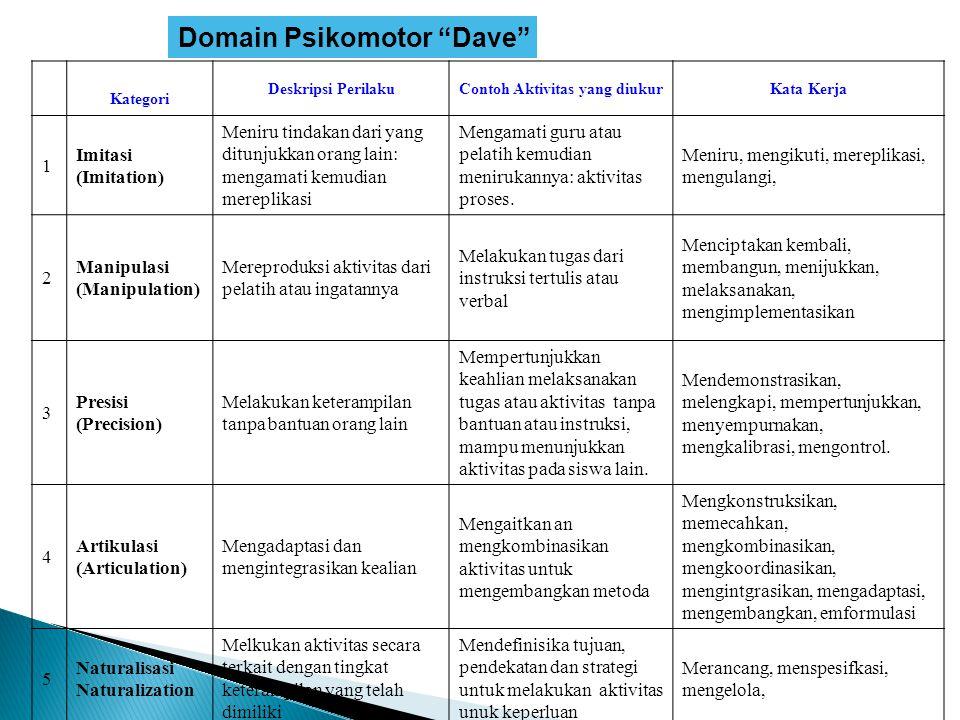 """Domain Psikomotor """"Dave"""" Kategori Deskripsi PerilakuContoh Aktivitas yang diukurKata Kerja 1 Imitasi (Imitation) Meniru tindakan dari yang ditunjukkan"""