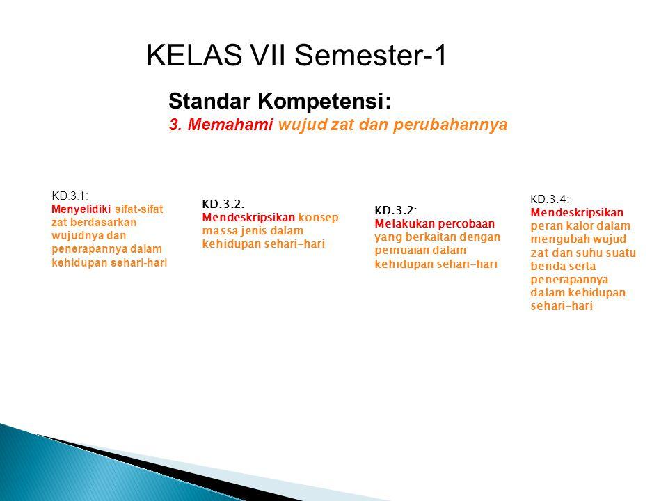 KD.3.2: Mendeskripsikan konsep massa jenis dalam kehidupan sehari-hari KELAS VII Semester-1 Standar Kompetensi: 3. Memahami wujud zat dan perubahannya