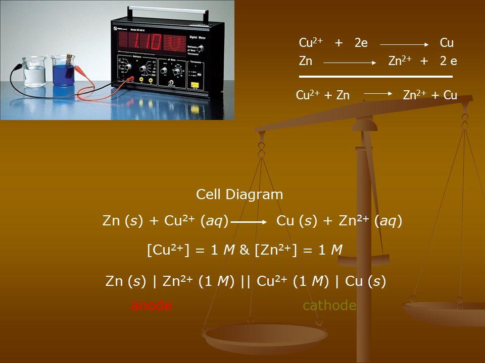 Cell Diagram Zn (s) + Cu 2+ (aq) Cu (s) + Zn 2+ (aq) [Cu 2+ ] = 1 M & [Zn 2+ ] = 1 M Zn (s) | Zn 2+ (1 M) || Cu 2+ (1 M) | Cu (s) anodecathode Cu 2+ +
