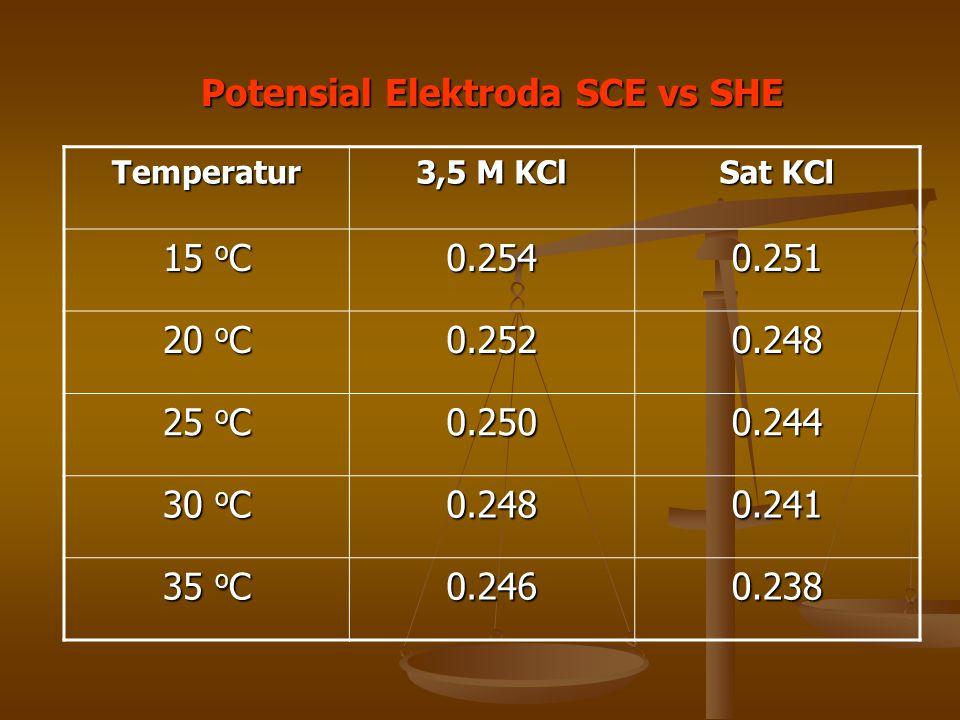 Temperatur 3,5 M KCl Sat KCl 15 o C 0.2540.251 20 o C 0.2520.248 25 o C 0.2500.244 30 o C 0.2480.241 35 o C 0.2460.238 Potensial Elektroda SCE vs SHE