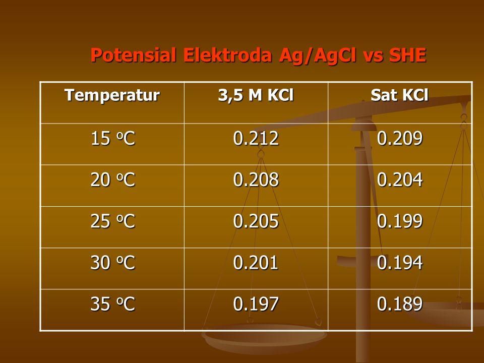 Temperatur 3,5 M KCl Sat KCl 15 o C 0.2120.209 20 o C 0.2080.204 25 o C 0.2050.199 30 o C 0.2010.194 35 o C 0.1970.189 Potensial Elektroda Ag/AgCl vs
