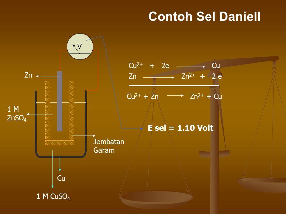 Contoh Sel Daniell V Cu 1 M CuSO 4 Jembatan Garam Zn 1 M ZnSO 4 Cu 2+ + 2e Cu Zn Zn 2+ + 2 e Cu 2+ + Zn Zn 2+ + Cu E sel = 1.10 Volt