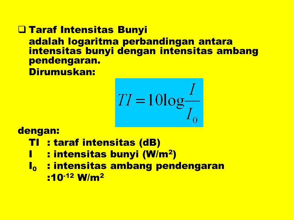 TTaraf Intensitas Bunyi adalah logaritma perbandingan antara intensitas bunyi dengan intensitas ambang pendengaran. Dirumuskan: dengan: TI: taraf in
