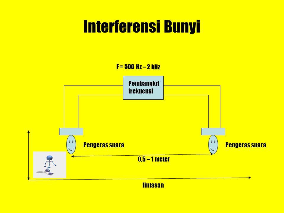 karena intensitas berbanding lurus dengan kuadrat amplitudo y m, maka diperoleh: