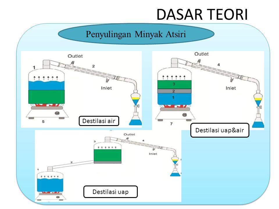 DASAR TEORI Penyulingan Minyak Atsiri Destilasi air Destilasi uap&air Destilasi uap