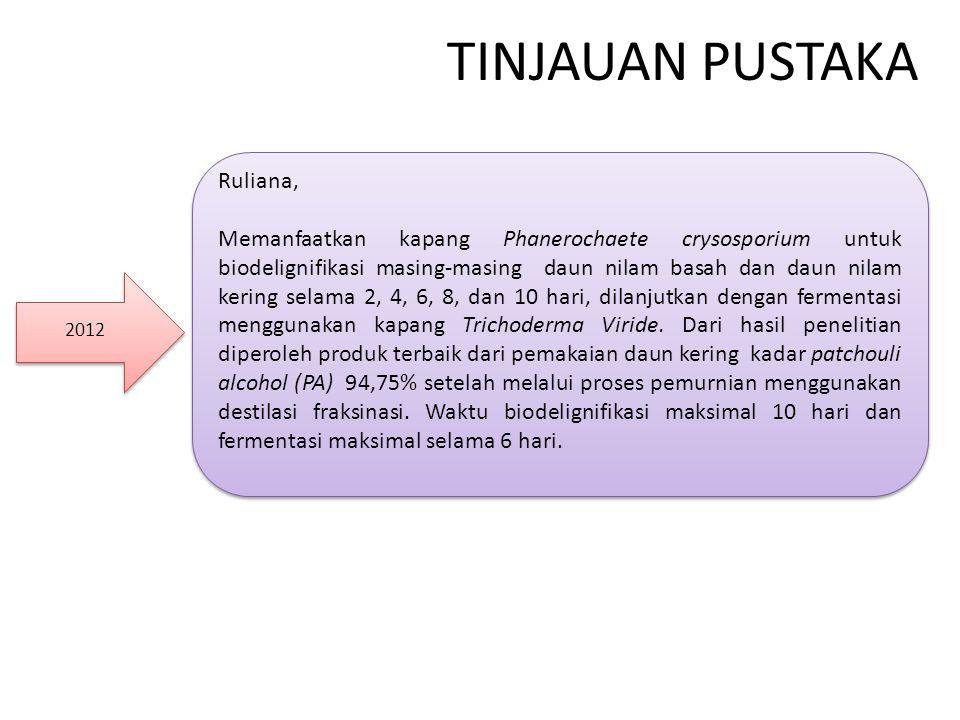 TINJAUAN PUSTAKA 2012 Ruliana, Memanfaatkan kapang Phanerochaete crysosporium untuk biodelignifikasi masing-masing daun nilam basah dan daun nilam kering selama 2, 4, 6, 8, dan 10 hari, dilanjutkan dengan fermentasi menggunakan kapang Trichoderma Viride.