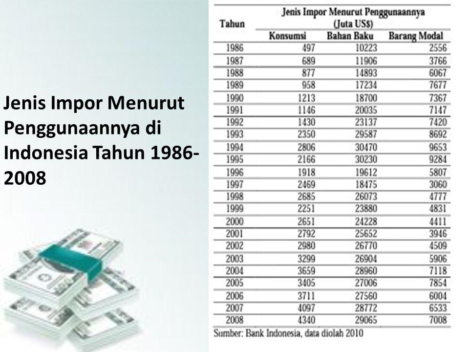 Jenis Impor Menurut Penggunaannya di Indonesia Tahun 1986- 2008