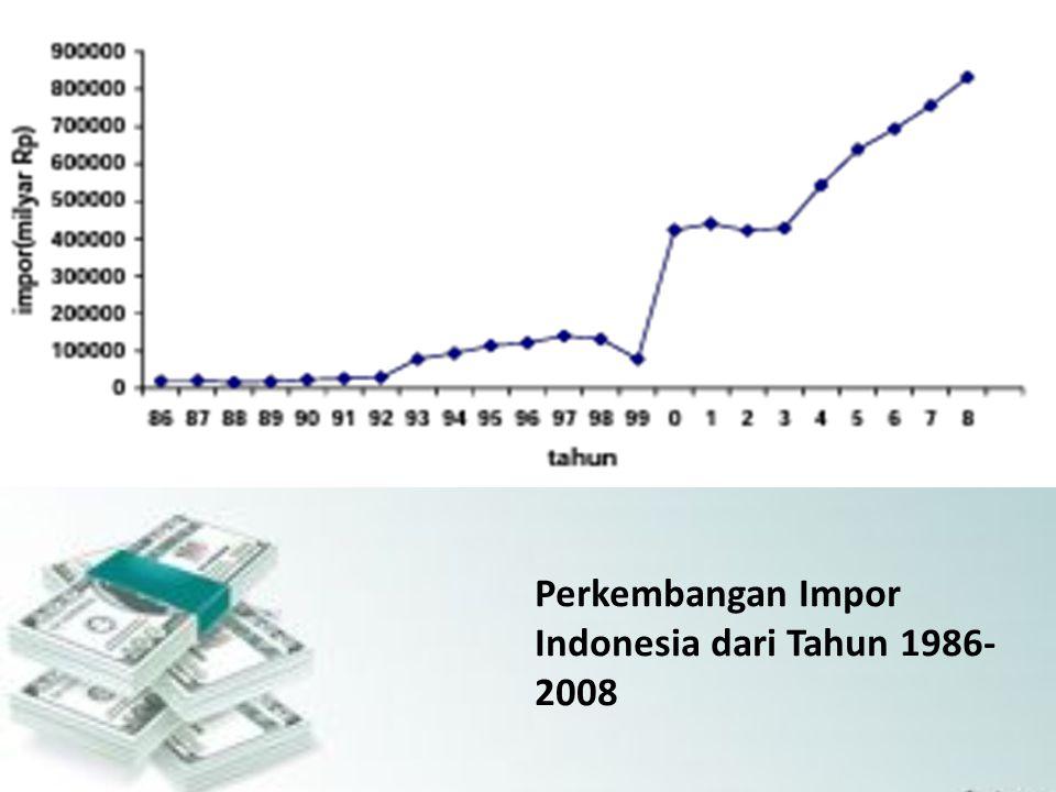 Perkembangan Impor Indonesia dari Tahun 1986- 2008