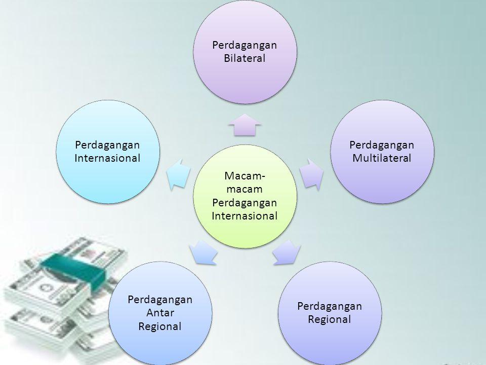 Macam- macam Perdagangan Internasional Perdagangan Bilateral Perdagangan Multilateral Perdagangan Regional Perdagangan Antar Regional Perdagangan Inte